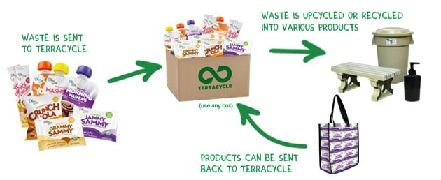 Eco Friendly Fundraising options with Terracycle