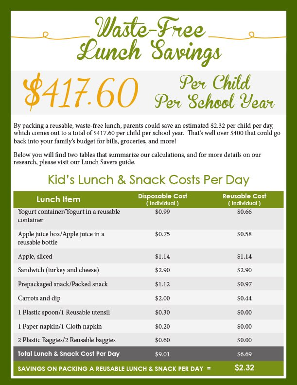 Waste Free Lunch Savings