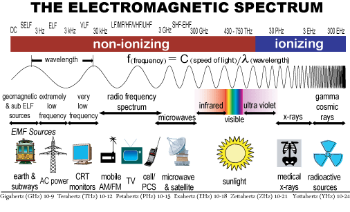 Light on the electromagnetic spectrum
